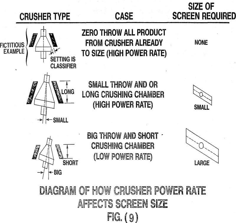 crusher power rate affects screen size