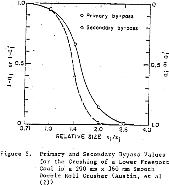 crusher primary and secondary bypass values