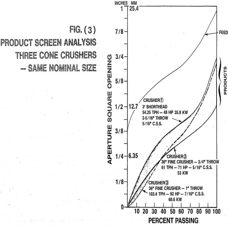 crusher product screen analysis three cone crusher
