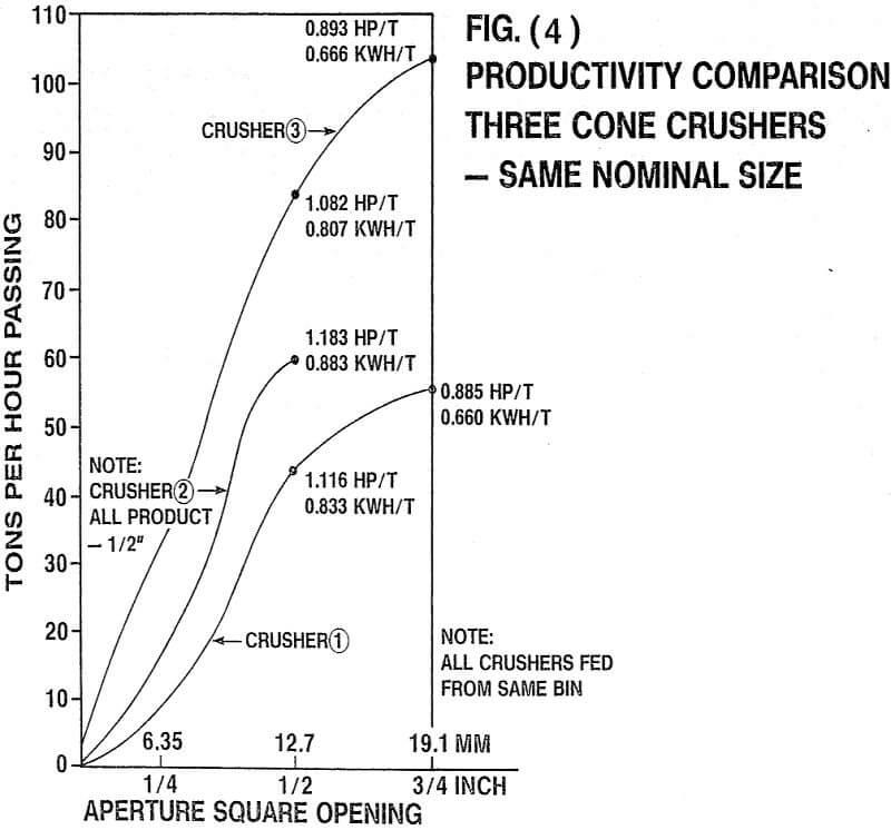 crusher productivity comparison