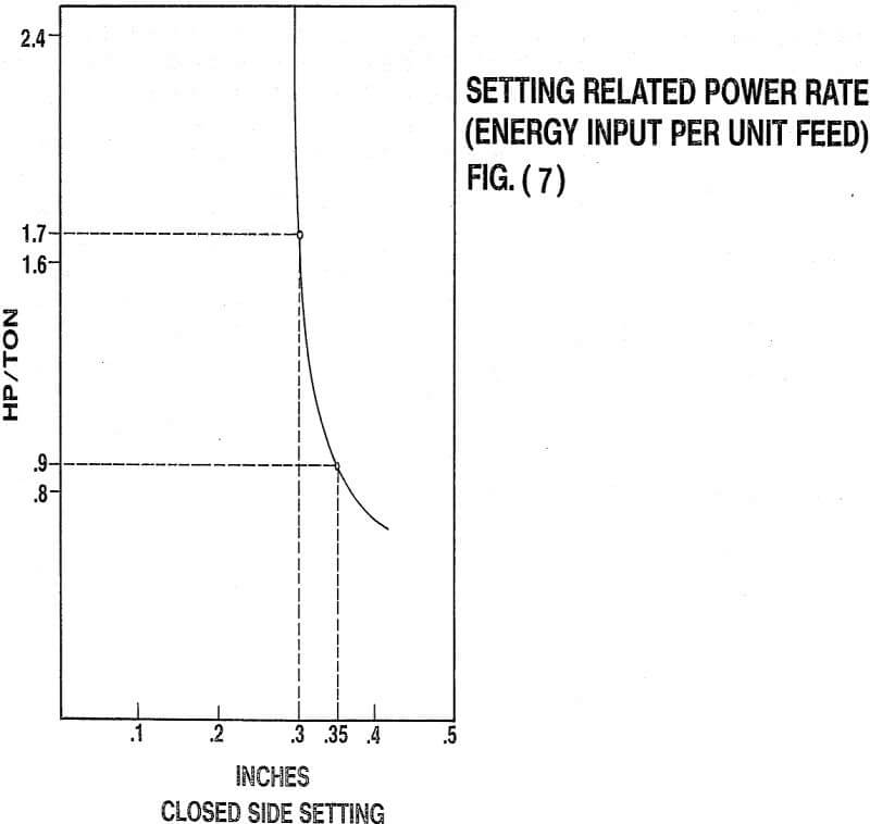 crusher setting related power rate