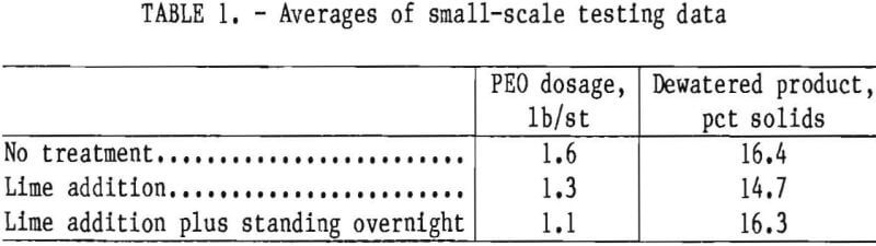 dewatering-of-phosphatic-clay-waste-averages-of-small-scale-testing-data