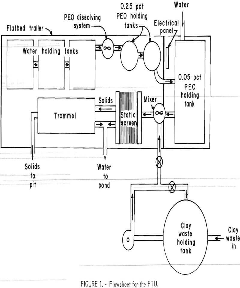 dewatering of phosphatic clay waste flowsheet for the ftu