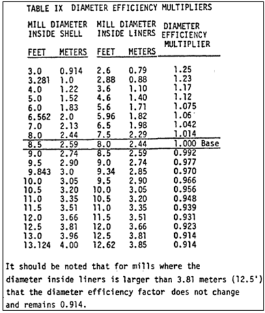 diameter-efficiency-multipliers