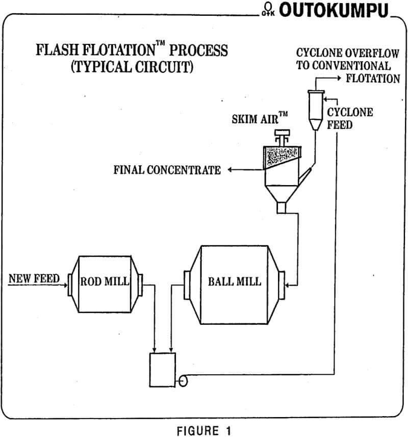 flotation grinding circuits flash flotation process