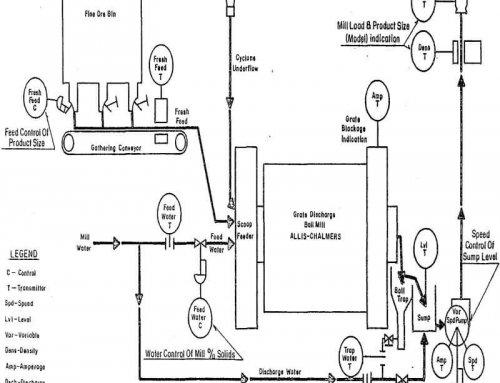 Grinding Circuit Process Control