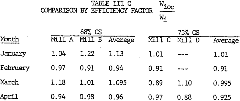 grinding-efficiency-comparison-by-factor