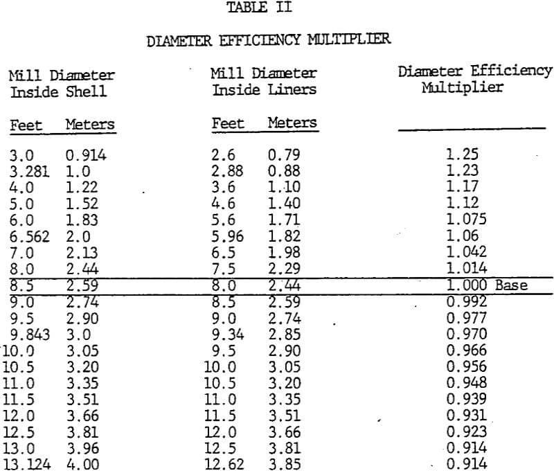 grinding-efficiency diameter efficiency multiplier