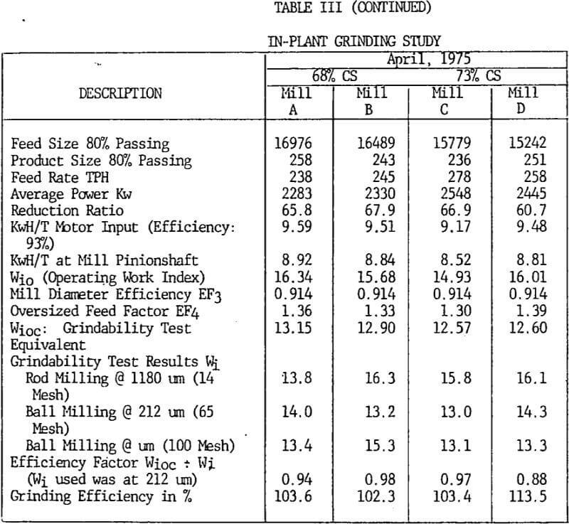 grinding-efficiency in plant study-2