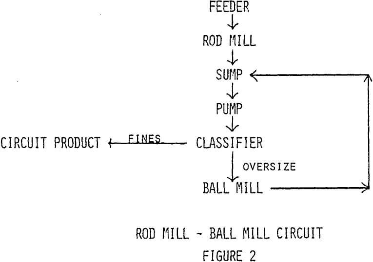 grinding-efficiency rod mill ball mill circuit