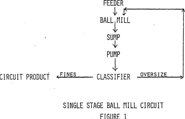 grinding-efficiencysingle-stage-ball-mill-circuit