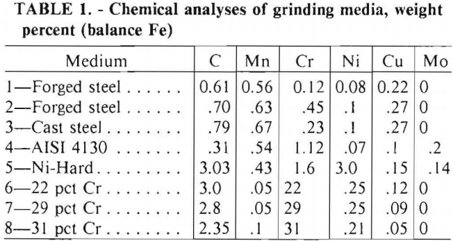 grinding-media-chemical-analyses