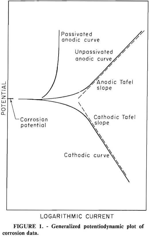 grinding media generalized potentiodynamic plot of corrosion data