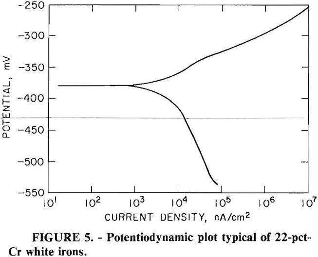 grinding media potentiodynamic plot typical