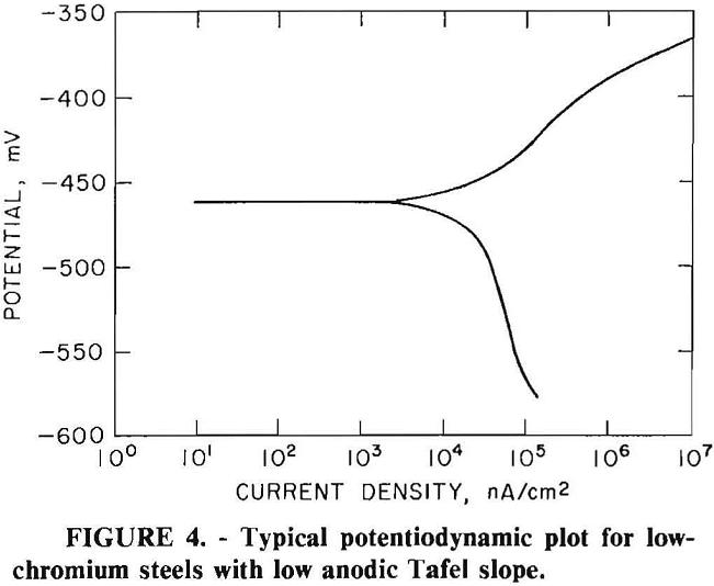 grinding media potentiodynamic plot