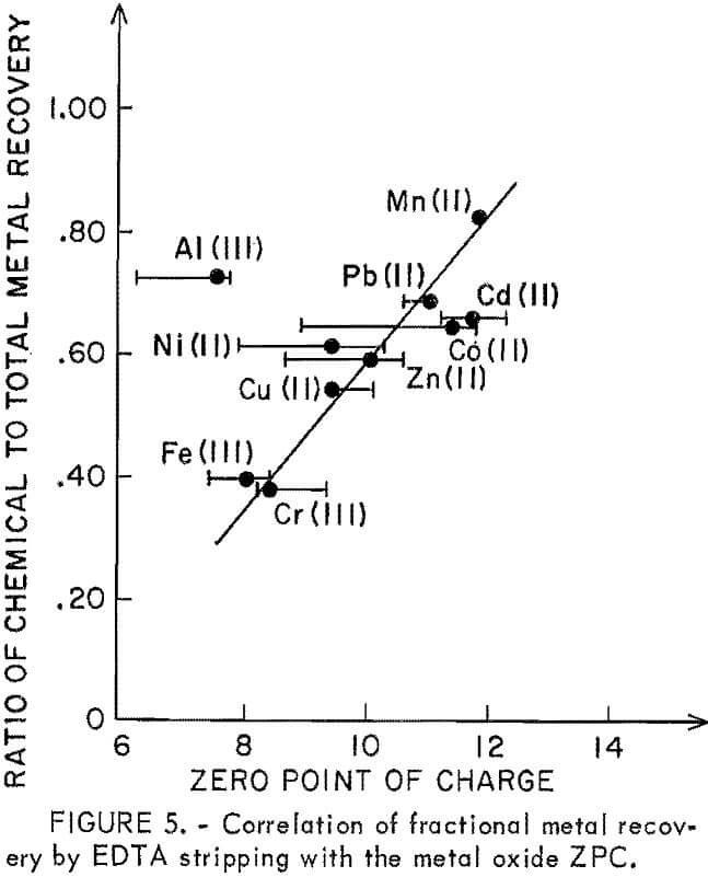heavy metals correlation of fractional metal recovery