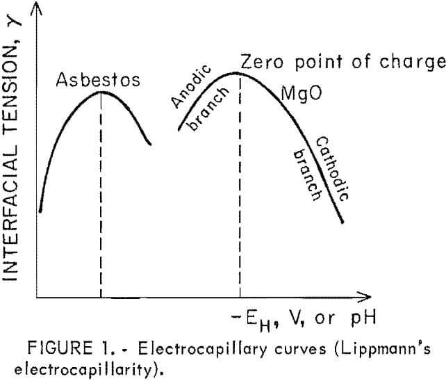 heavy metals electrocapillary curves