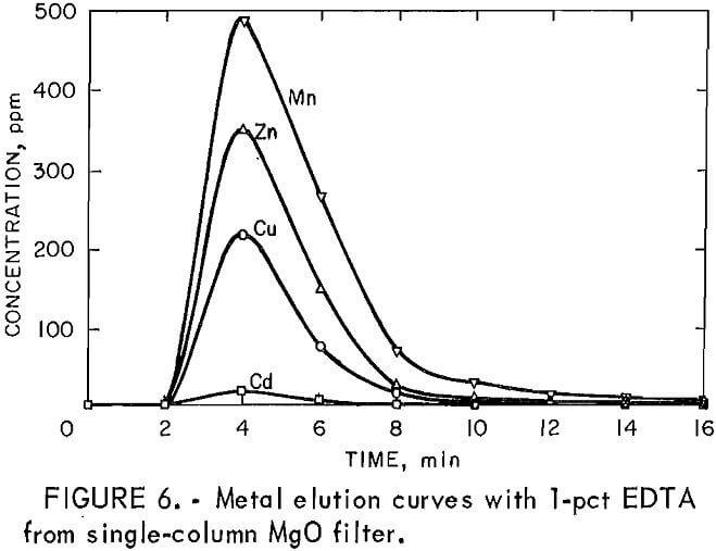heavy metals elution curves