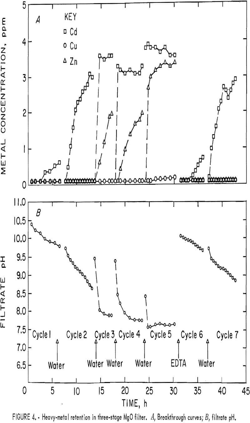 heavy metals retention in three stages mgo filter