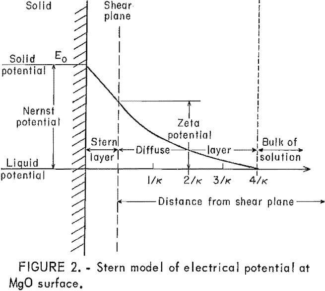 heavy metals stern model of electrical potential