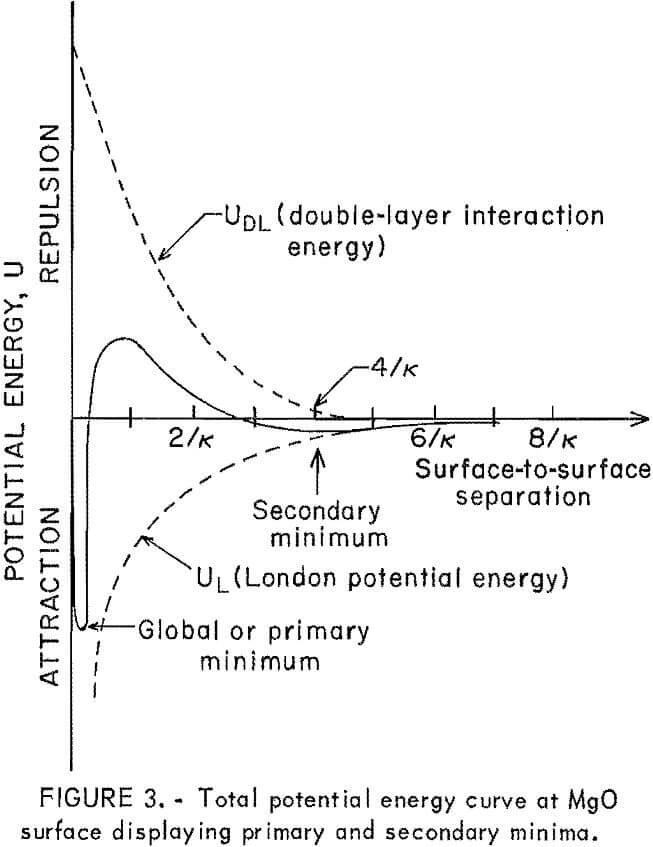 heavy metals total potential energy curve
