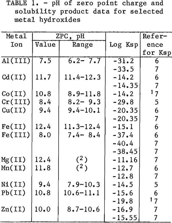 heavy metals ph of zero point charge