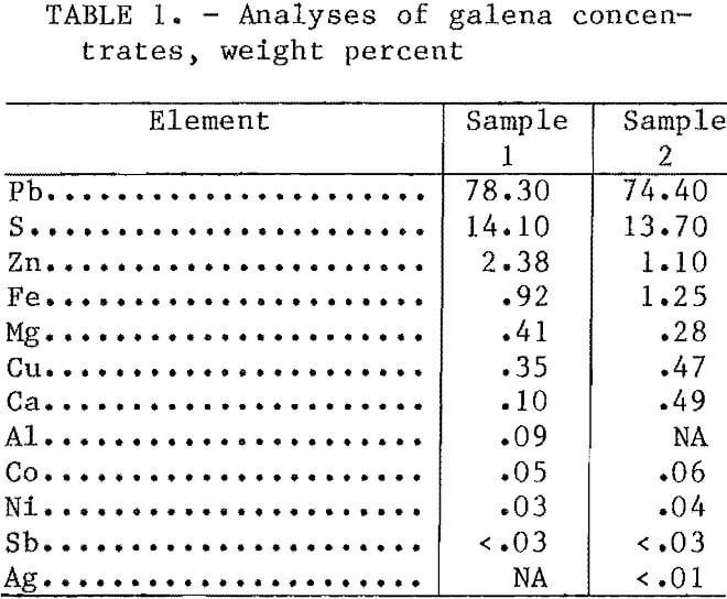 hydrometallurgical-process analyses of galena concentrate