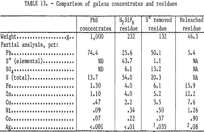 hydrometallurgical-process comparison of galena concentrate