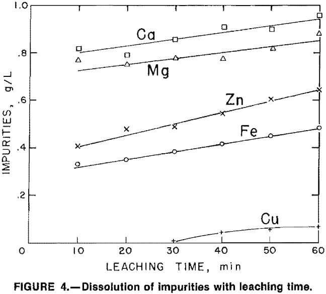 hydrometallurgical-process dissolution of impurities