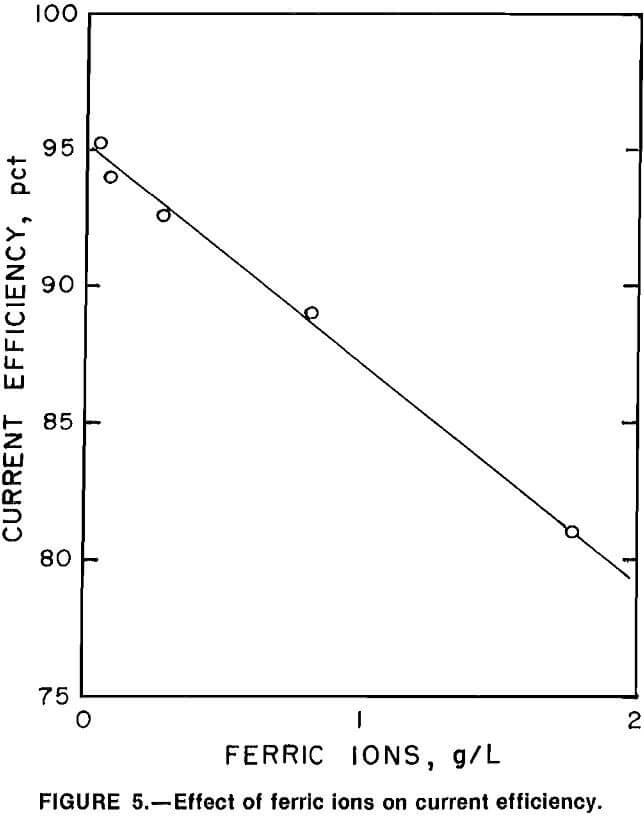 hydrometallurgical-process effect of ferric ions