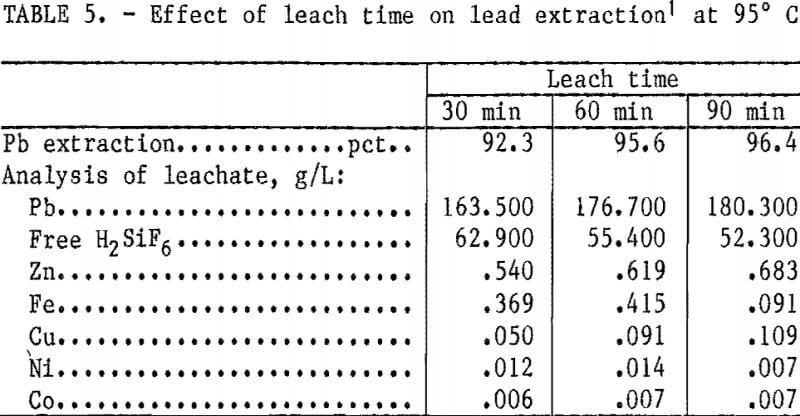 hydrometallurgical-process-effect-of-leach-time