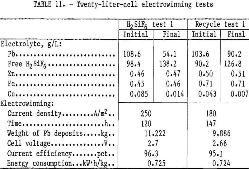 hydrometallurgical-process electrowinning tests