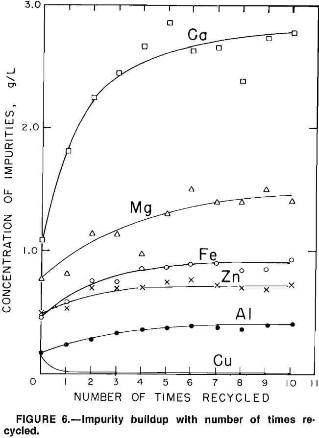 hydrometallurgical-process impurity buildup