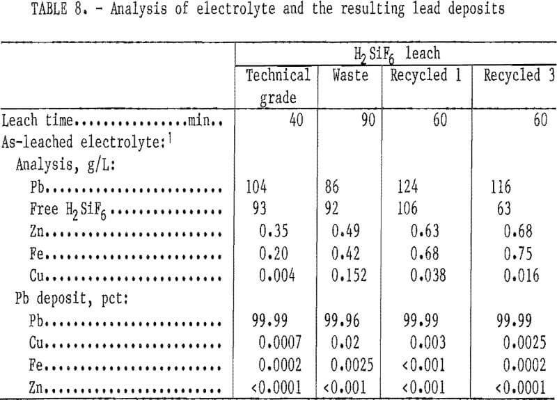 hydrometallurgical-process lead deposits