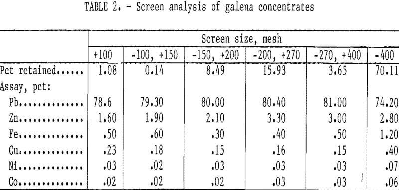 hydrometallurgical-process screen analysis of galena concentrate