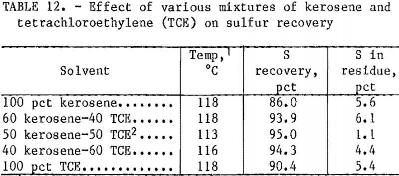 hydrometallurgical-process-sulfur-recovery