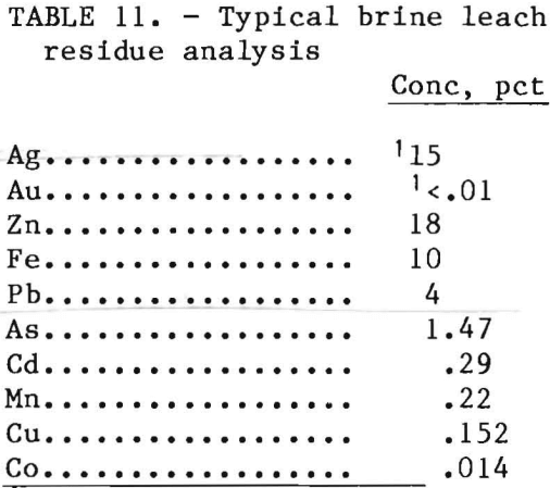 leach-solution-brine-residue-analysis