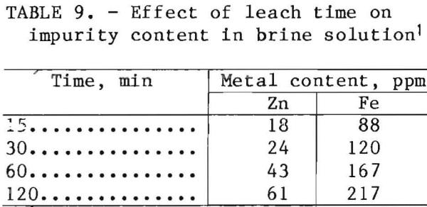 leach-solution-brine