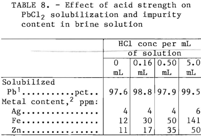 leach-solution-effect-of-acid-strength