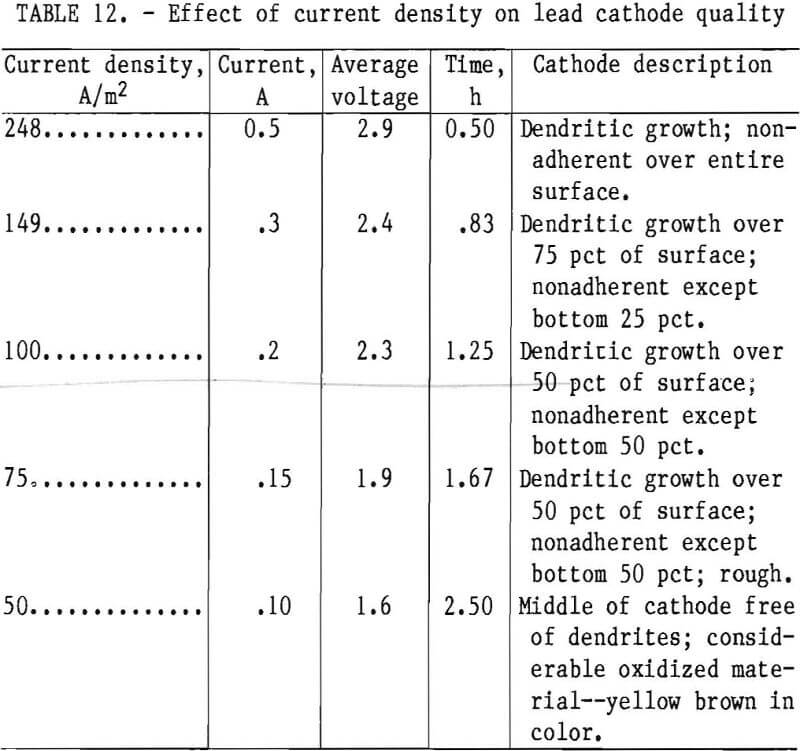 leach-solution effect of current density