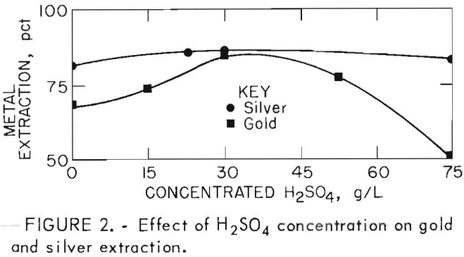 leach-solution-effect-of-h2so4
