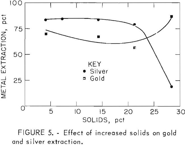 leach-solution effect of increased solids