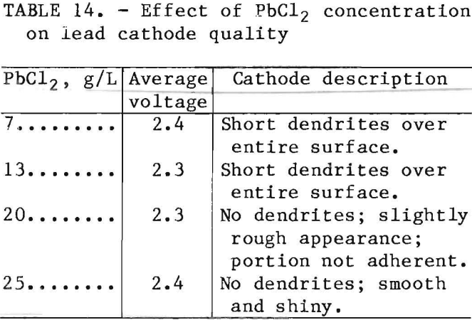 leach-solution-effect-of-pbcl2