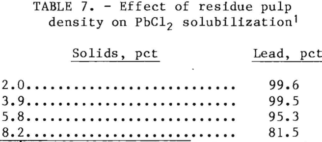 leach-solution-effect-of-residue-pulp