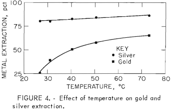 leach-solution-effect-of-temperature