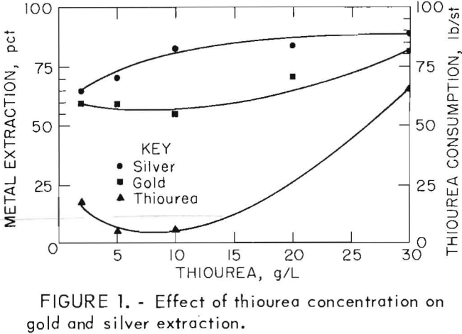 leach-solution-effect-of-thiourea-concentration