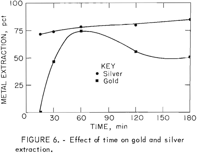 leach-solution effect of time