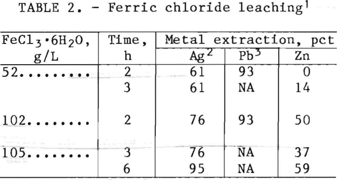 how to make ferric chloride solution
