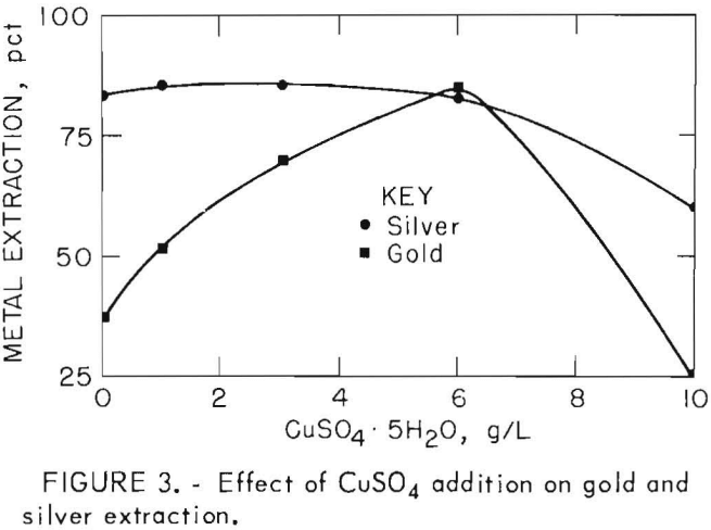 leach-solution-gold-and-silver-extraction
