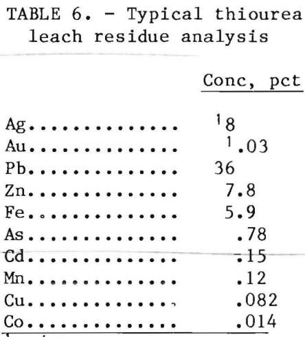 leach-solutionthiourea-residue-analysis